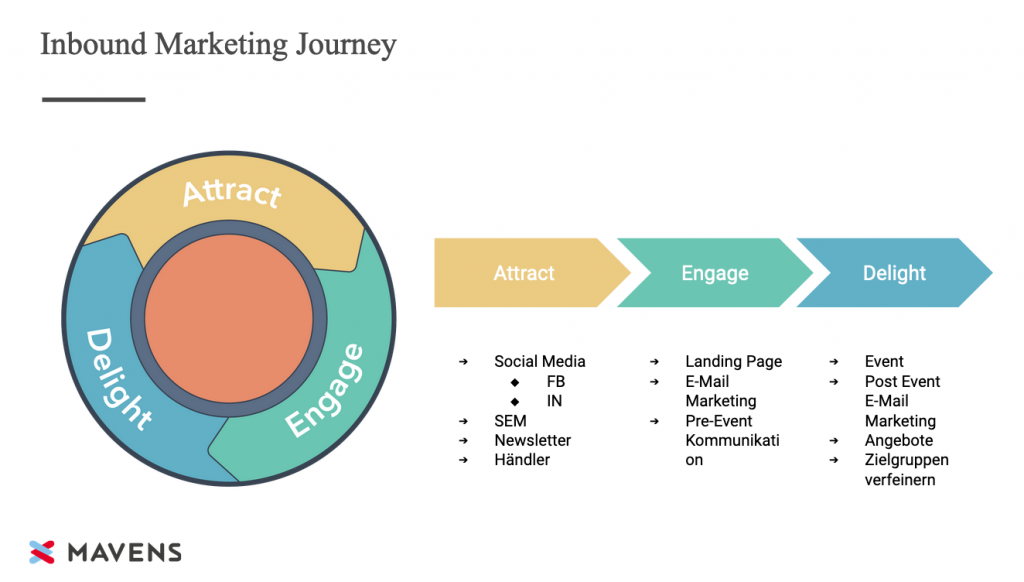 Inbound Marketzing Funnel/ Lywheel Customer Journey