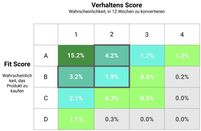 Marketing Automation: Verhaltens Score vs Fit Score